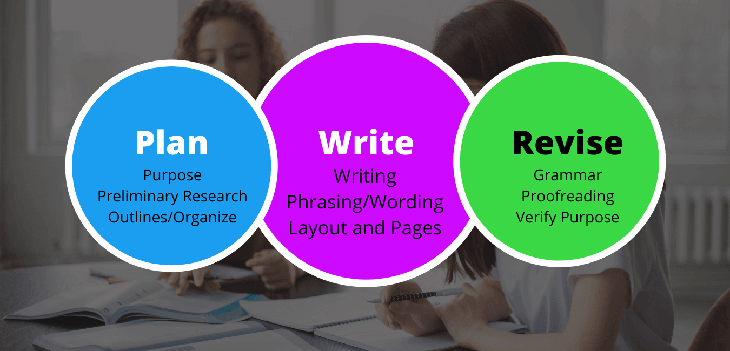 A Little About Our Content Writing Process