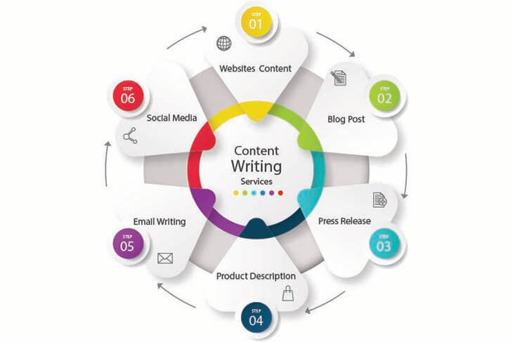 Content writing xtremeprogrammers