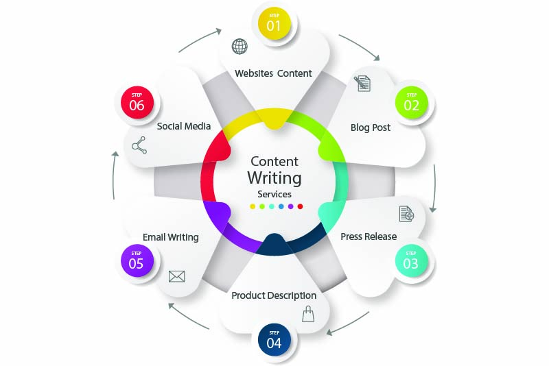 top-quality-content-writing-serices
